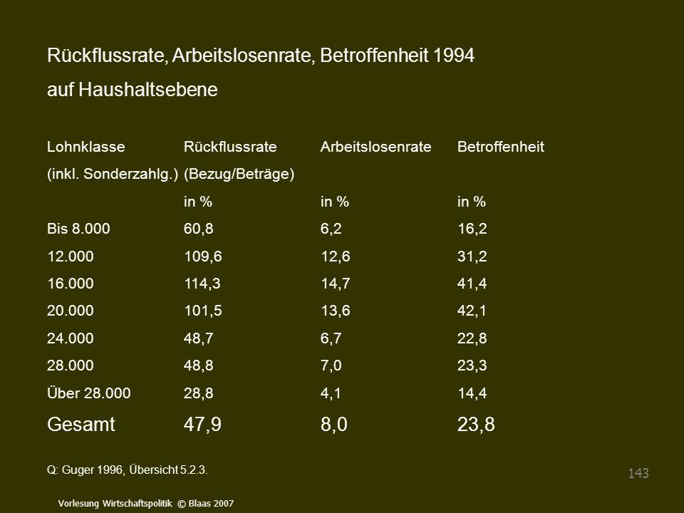 Vorlesung Wirtschaftspolitik © Blaas 2007 143 Rückflussrate, Arbeitslosenrate, Betroffenheit 1994 auf Haushaltsebene LohnklasseRückflussrateArbeitslos