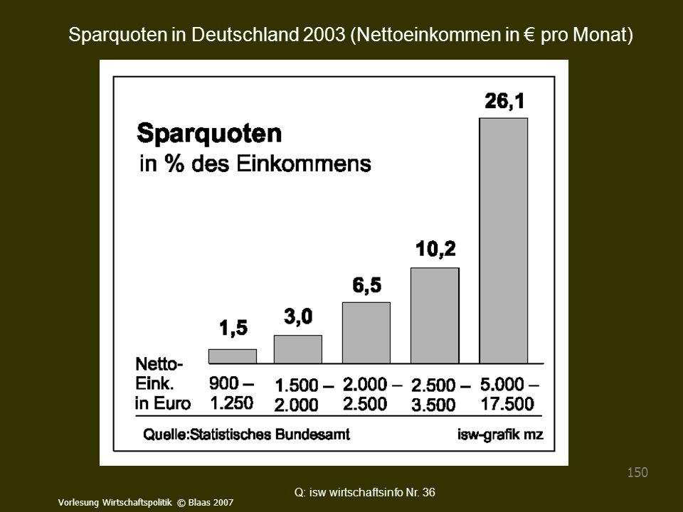 Vorlesung Wirtschaftspolitik © Blaas 2007 150 Q: isw wirtschaftsinfo Nr. 36 Sparquoten in Deutschland 2003 (Nettoeinkommen in € pro Monat)