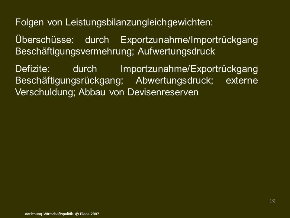 Vorlesung Wirtschaftspolitik © Blaas 2007 19 Folgen von Leistungsbilanzungleichgewichten: Überschüsse: durch Exportzunahme/Importrückgang Beschäftigun