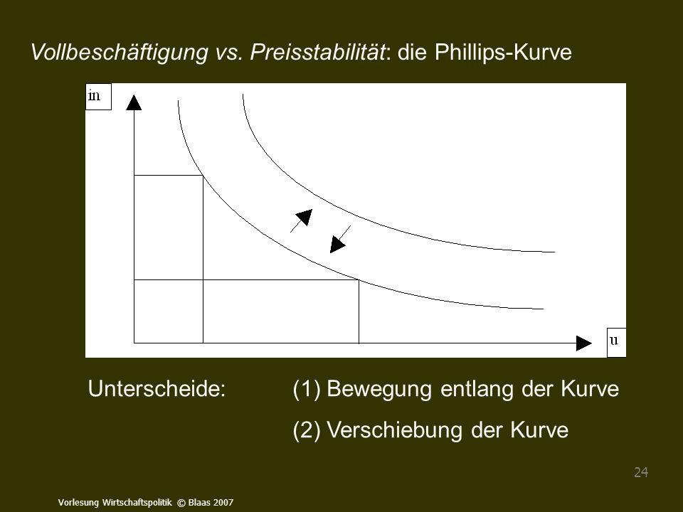 Vorlesung Wirtschaftspolitik © Blaas 2007 24 Vollbeschäftigung vs. Preisstabilität: die Phillips-Kurve Unterscheide:(1) Bewegung entlang der Kurve (2)