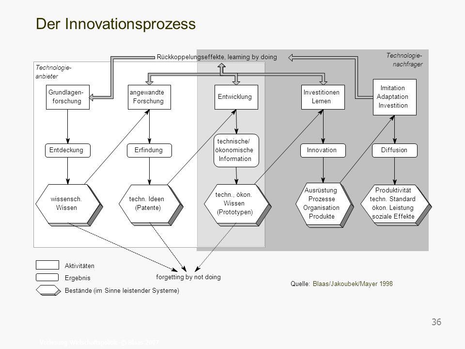 Vorlesung Wirtschaftspolitik © Blaas 2007 36 Technologie- nachfrager Technologie- anbieter Grundlagen- forschung wissensch. Wissen angewandte Forschun