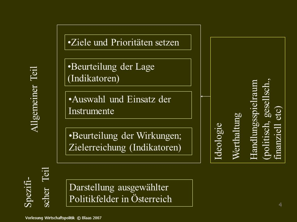 Vorlesung Wirtschaftspolitik © Blaas 2007 4 Allgemeiner Teil Ziele und Prioritäten setzen Auswahl und Einsatz der Instrumente Beurteilung der Wirkunge
