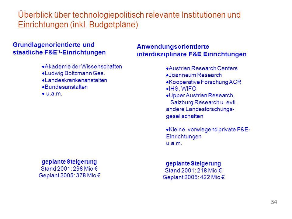 Vorlesung Wirtschaftspolitik © Blaas 2007 54 Grundlagenorientierte und staatliche F&E *) -Einrichtungen  Akademie der Wissenschaften  Ludwig Boltzma