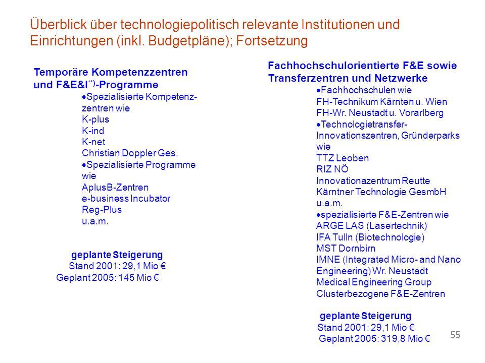 Vorlesung Wirtschaftspolitik © Blaas 2007 55 Temporäre Kompetenzzentren und F&E&I **) -Programme  Spezialisierte Kompetenz- zentren wie K-plus K-ind