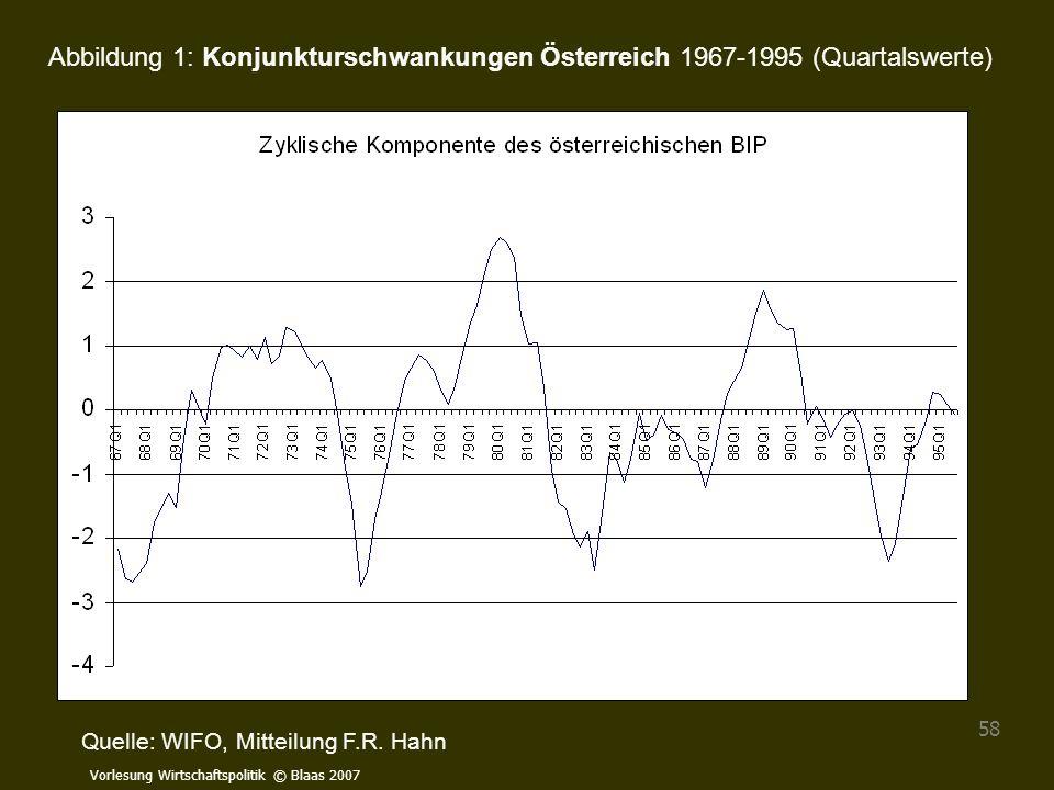 Vorlesung Wirtschaftspolitik © Blaas 2007 58 Abbildung 1: Konjunkturschwankungen Österreich 1967-1995 (Quartalswerte) Quelle: WIFO, Mitteilung F.R. Ha