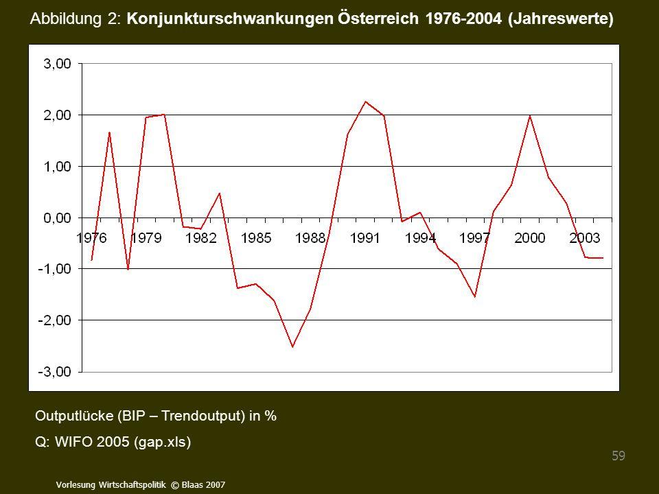 Vorlesung Wirtschaftspolitik © Blaas 2007 59 Outputlücke (BIP – Trendoutput) in % Q: WIFO 2005 (gap.xls) Abbildung 2: Konjunkturschwankungen Österreic
