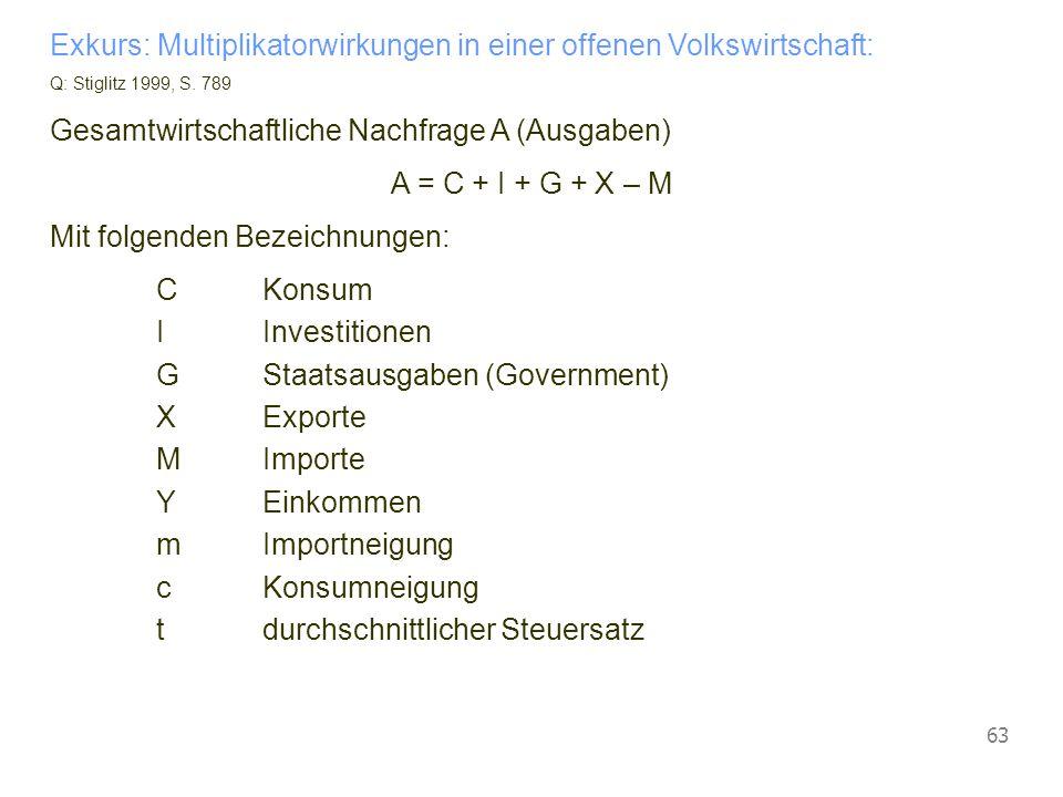 Vorlesung Wirtschaftspolitik © Blaas 2007 63 Exkurs: Multiplikatorwirkungen in einer offenen Volkswirtschaft: Q: Stiglitz 1999, S. 789 Gesamtwirtschaf