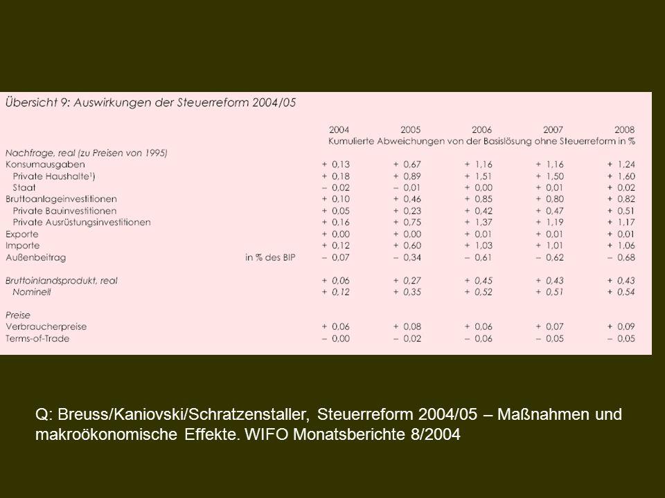 Q: Breuss/Kaniovski/Schratzenstaller, Steuerreform 2004/05 – Maßnahmen und makroökonomische Effekte. WIFO Monatsberichte 8/2004