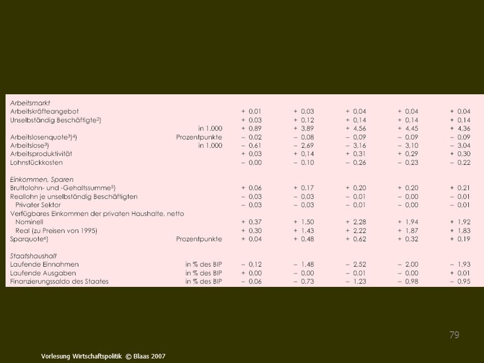 Vorlesung Wirtschaftspolitik © Blaas 2007 79