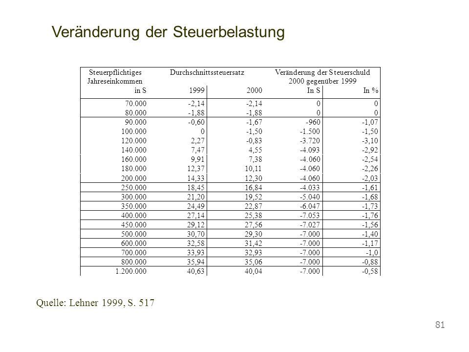 Vorlesung Wirtschaftspolitik © Blaas 2007 81 1.200.000 40,63 40,04 -7.000 -0,58 Veränderung der Steuerbelastung Quelle: Lehner 1999, S. 517