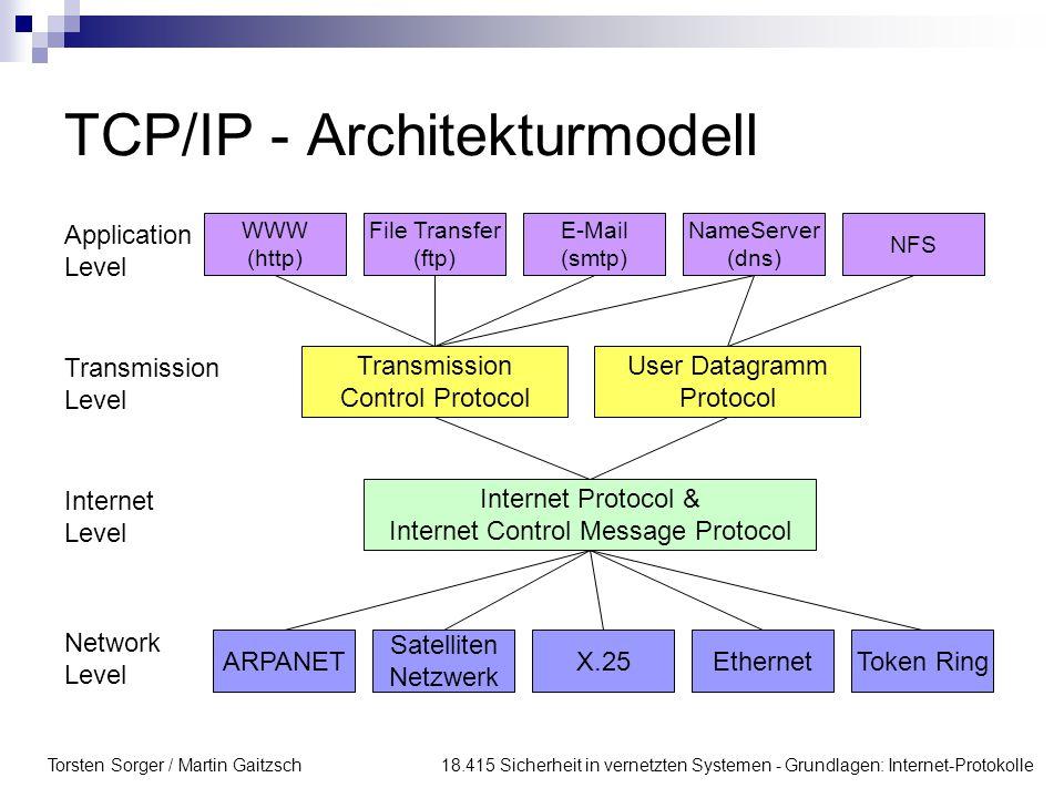 Torsten Sorger / Martin Gaitzsch 18.415 Sicherheit in vernetzten Systemen - Grundlagen: Internet-Protokolle Internet Protocol IP ist ein packetorientiertes und verbindungs- loses Protokoll der Vermittlungsschicht dient der Abstaktion von Besonderheiten der unterliegenden Schicht 2 Protokoll wie z.B.