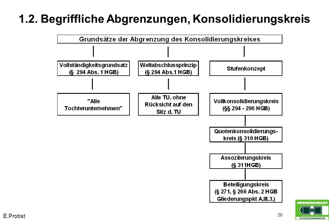 E.Probst 28 1.2. Begriffliche Abgrenzungen, Konsolidierungskreis
