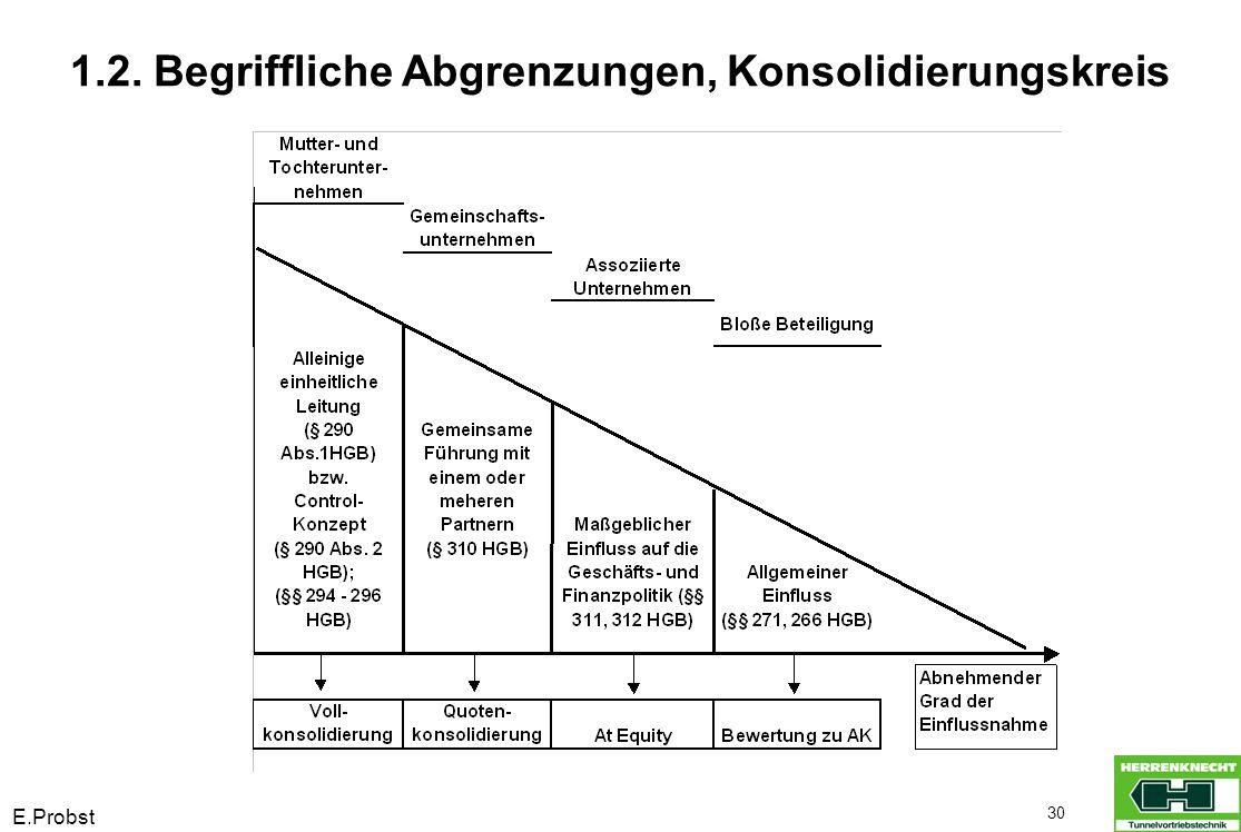 E.Probst 30 1.2. Begriffliche Abgrenzungen, Konsolidierungskreis