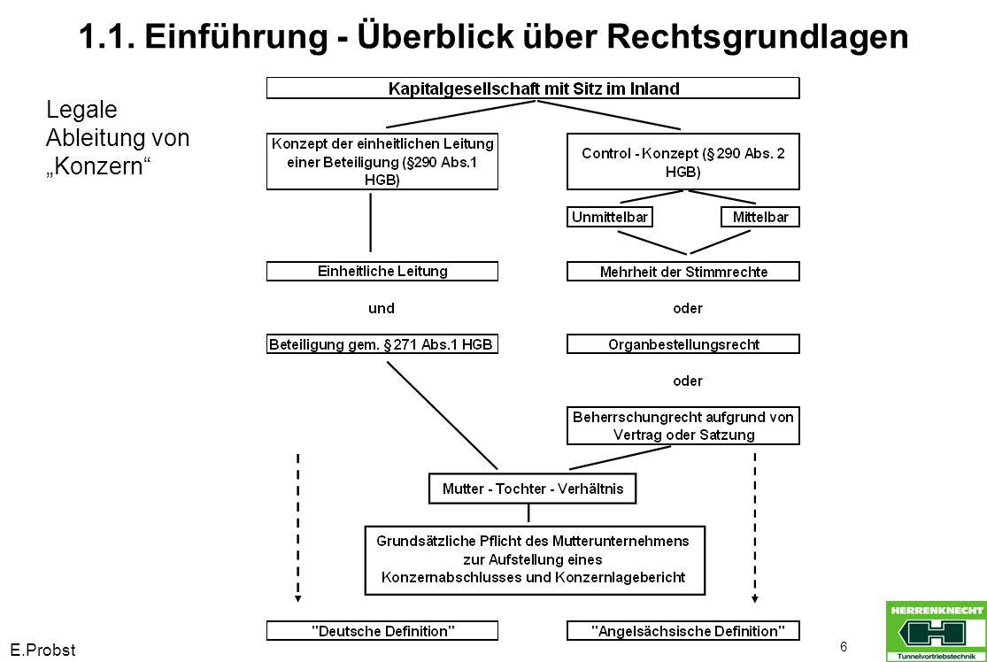 """E.Probst 6 1.1. Einführung - Überblick über Rechtsgrundlagen Legale Ableitung von """"Konzern"""""""