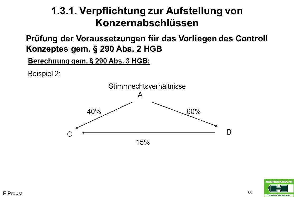 E.Probst 60 Prüfung der Voraussetzungen für das Vorliegen des Controll Konzeptes gem. § 290 Abs. 2 HGB Berechnung gem. § 290 Abs. 3 HGB: Beispiel 2: S