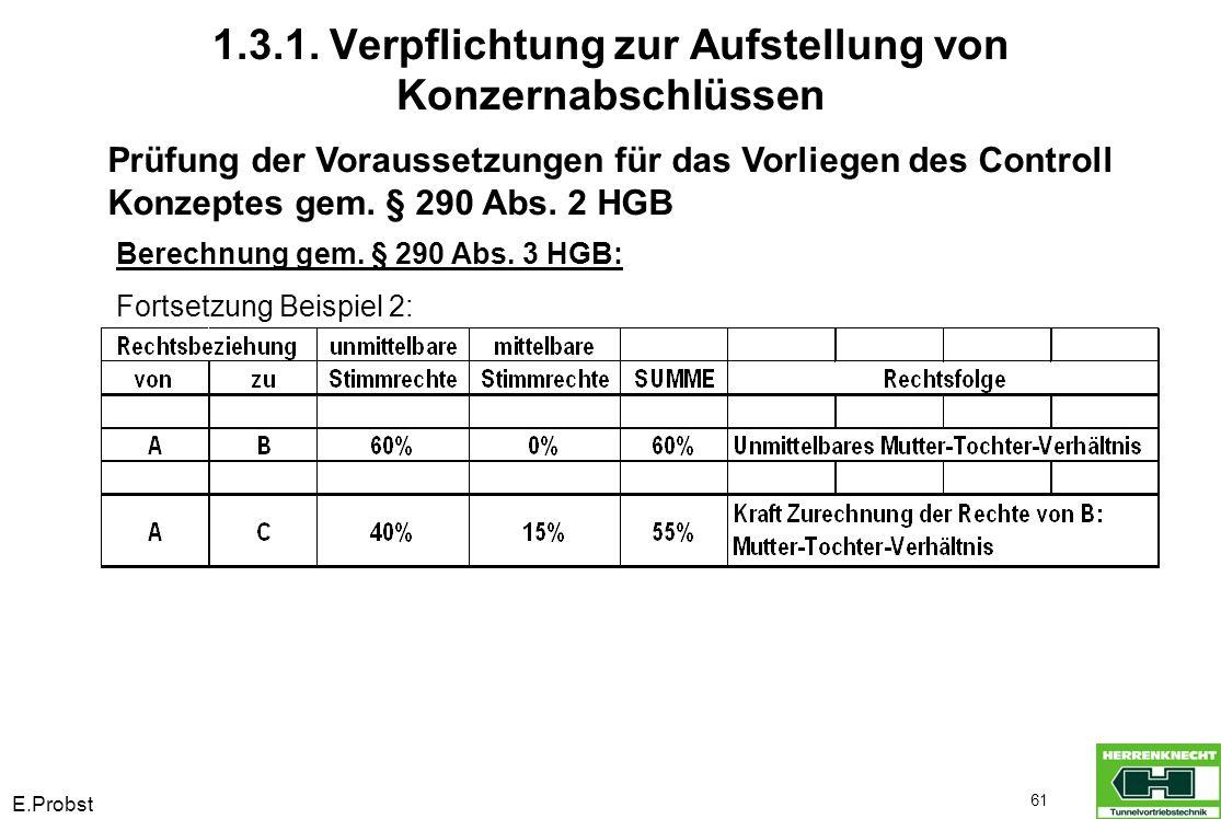 E.Probst 61 Prüfung der Voraussetzungen für das Vorliegen des Controll Konzeptes gem. § 290 Abs. 2 HGB Berechnung gem. § 290 Abs. 3 HGB: Fortsetzung B