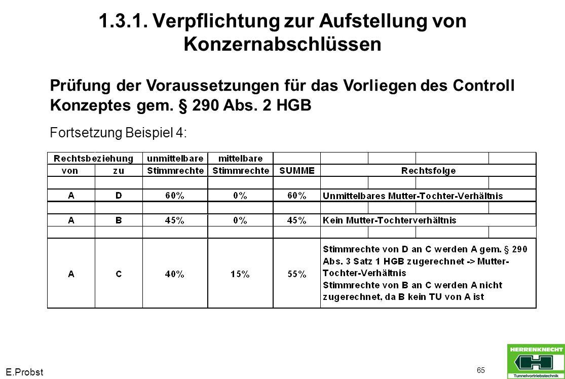 E.Probst 65 Prüfung der Voraussetzungen für das Vorliegen des Controll Konzeptes gem. § 290 Abs. 2 HGB Fortsetzung Beispiel 4: 1.3.1. Verpflichtung zu