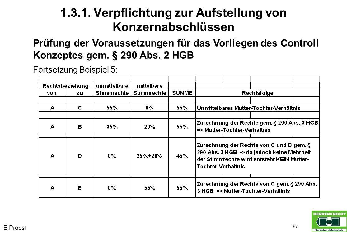 E.Probst 67 Prüfung der Voraussetzungen für das Vorliegen des Controll Konzeptes gem. § 290 Abs. 2 HGB Fortsetzung Beispiel 5: 1.3.1. Verpflichtung zu