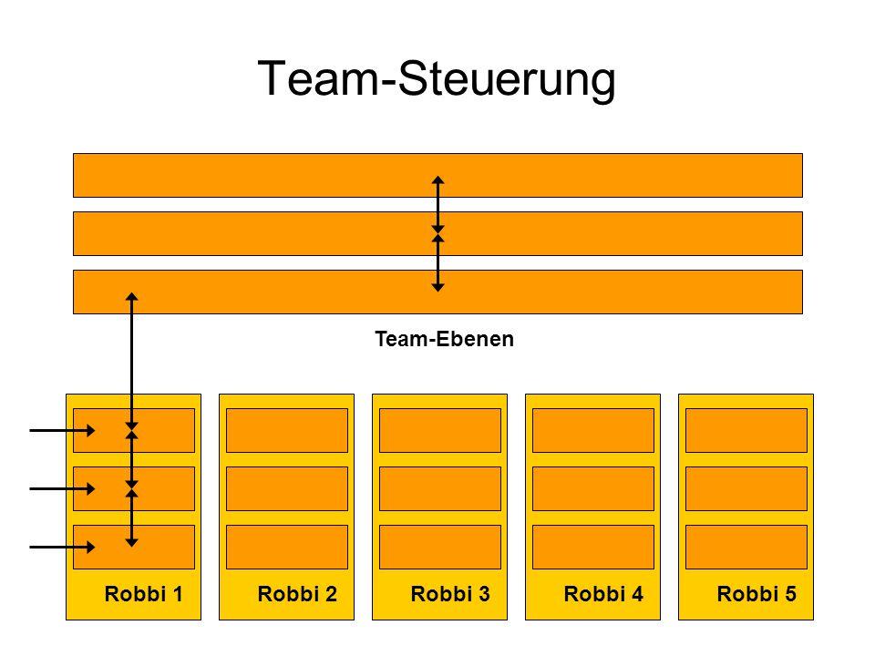 Team-Steuerung Robbi 1 Team-Ebenen Robbi 2Robbi 3Robbi 4Robbi 5