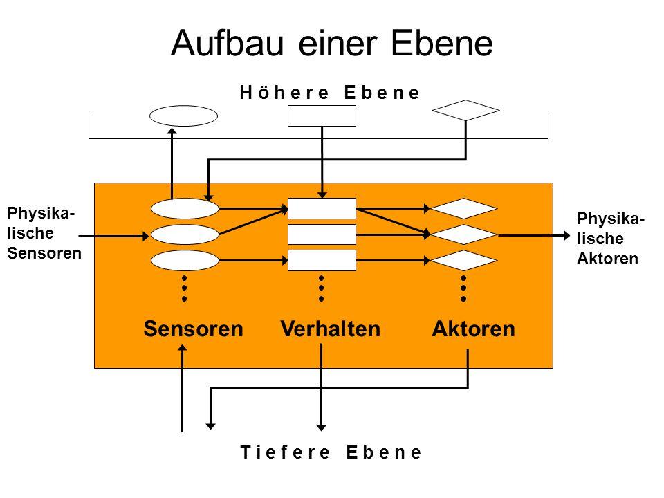 Aufbau einer Ebene H ö h e r e E b e n e SensorenVerhaltenAktoren T i e f e r e E b e n e Physika- lische Aktoren Physika- lische Sensoren
