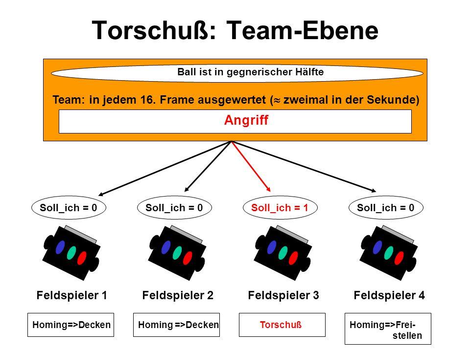 Torschuß: Team-Ebene Feldspieler 1 Soll_ich = 0 Homing=>Decken Feldspieler 3 Soll_ich = 1 Torschuß Feldspieler 2 Soll_ich = 0 Homing =>Decken Feldspieler 4 Soll_ich = 0 Homing=>Frei- stellen Team: in jedem 16.