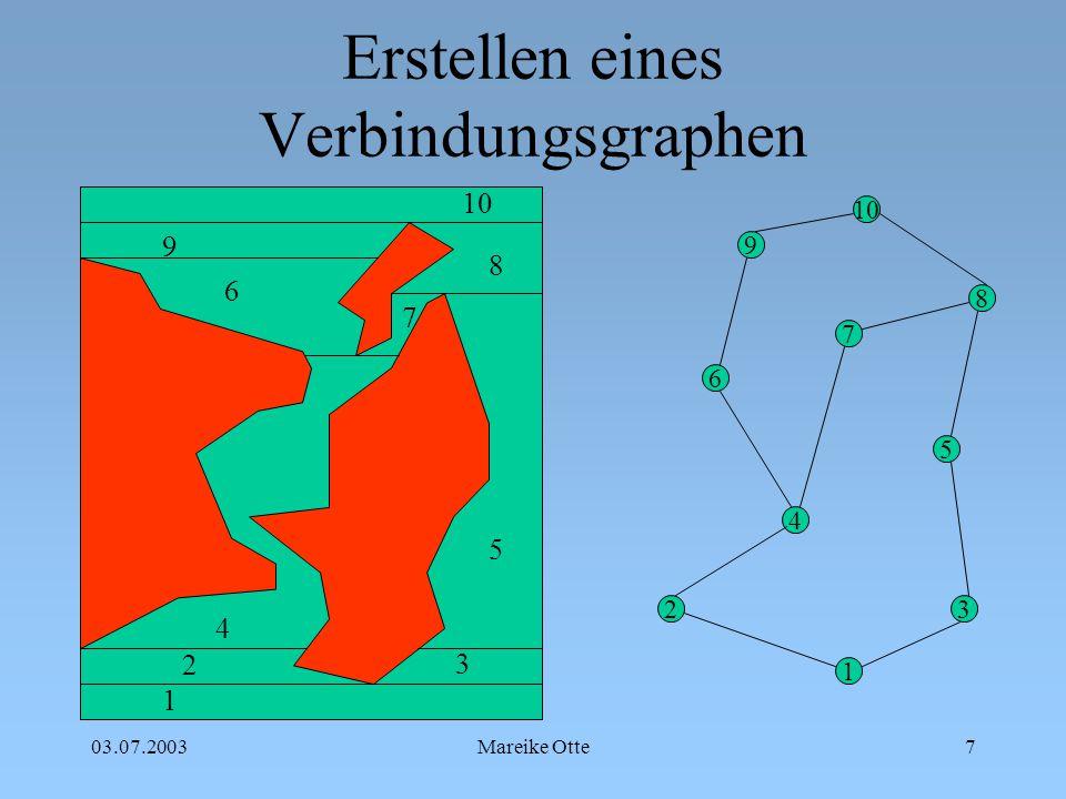 03.07.2003Mareike Otte8 Funnel (trichtern) Auffinden von konvexen Punkten Auf der linken Seite werden die konvexen Punkte des linken Polygons genutzt, auf der rechten Seite die des rechten Quellpunkt liegt immer auf dem kürzesten Weg Die Verbindungsketten bewegen sich voneinander weg Der Winkel zwischen den Ketten ist minimal
