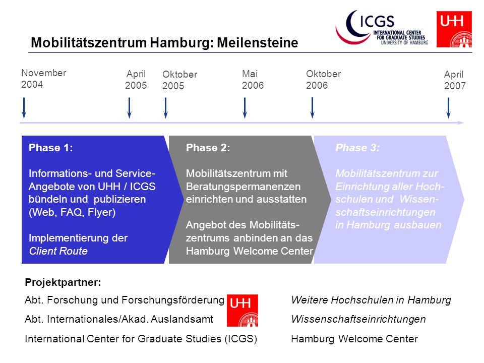 Phase 1: Informations- und Service- Angebote von UHH / ICGS bündeln und publizieren (Web, FAQ, Flyer) Implementierung der Client Route Phase 2: Mobili