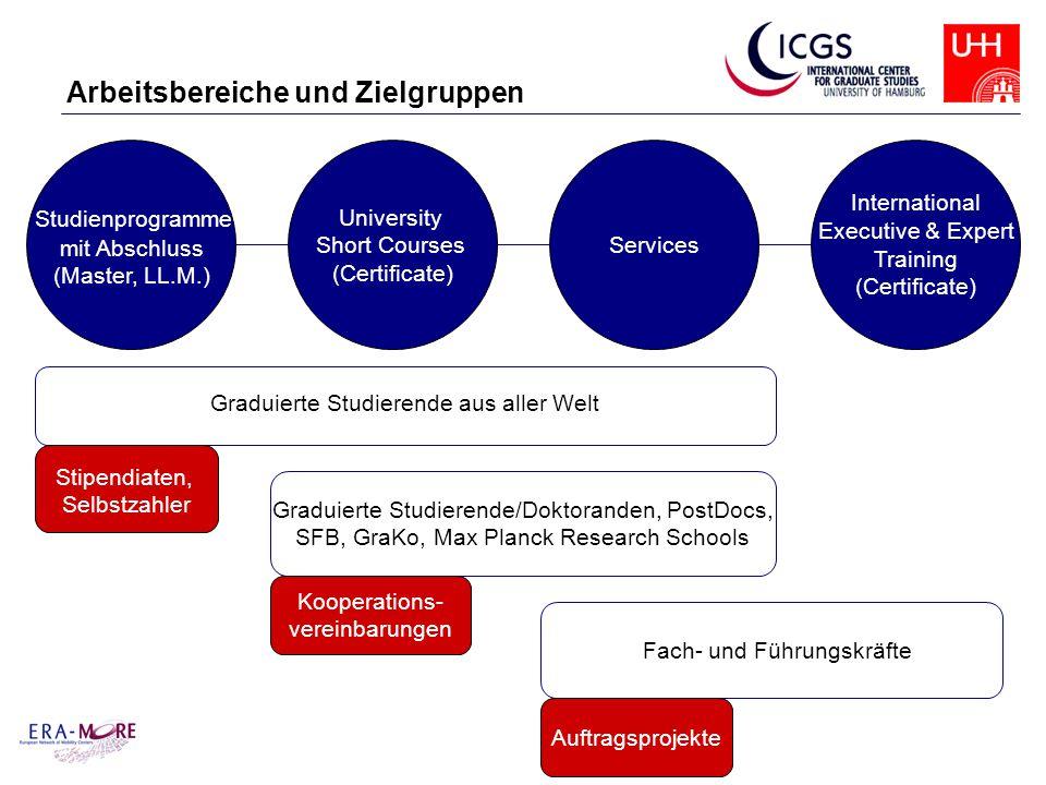 Graduierte Studierende aus aller Welt Graduierte Studierende/Doktoranden, PostDocs, SFB, GraKo, Max Planck Research Schools Fach- und Führungskräfte A