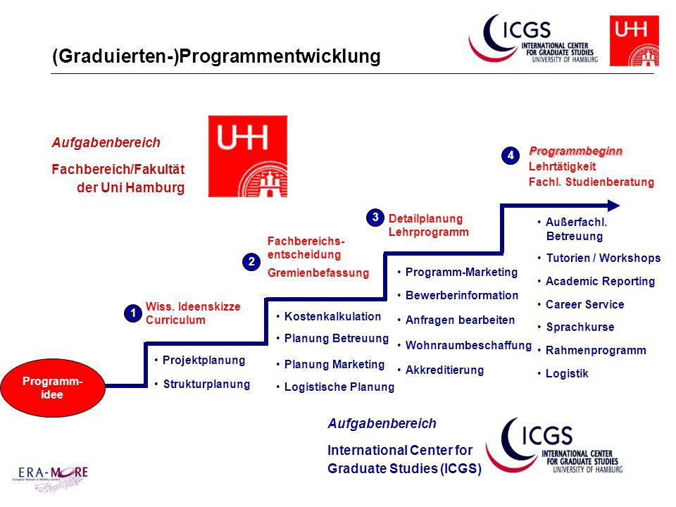 (Graduierten-)Programmentwicklung Wiss.