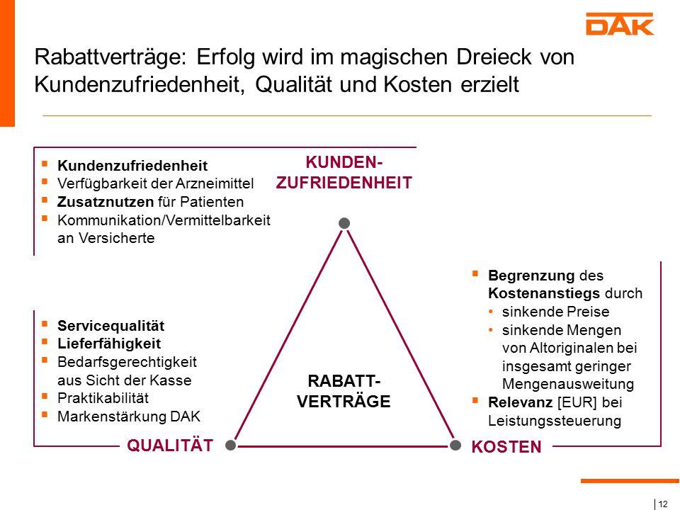 12 Rabattverträge: Erfolg wird im magischen Dreieck von Kundenzufriedenheit, Qualität und Kosten erzielt RABATT- VERTRÄGE QUALITÄT  Servicequalität 