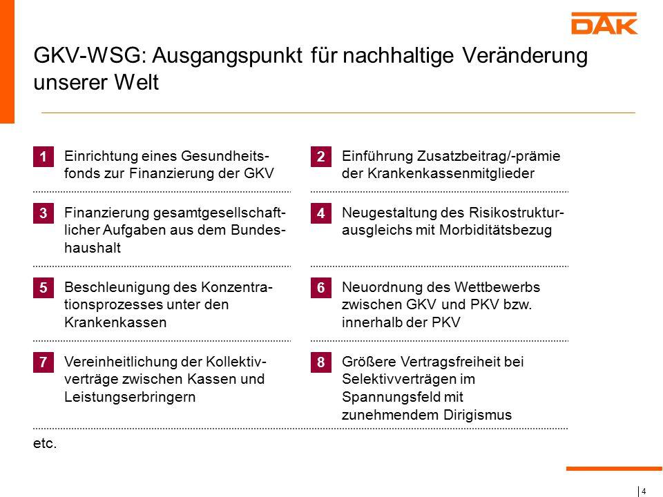 4 GKV-WSG: Ausgangspunkt für nachhaltige Veränderung unserer Welt 1 Einrichtung eines Gesundheits- fonds zur Finanzierung der GKV 2 Einführung Zusatzb