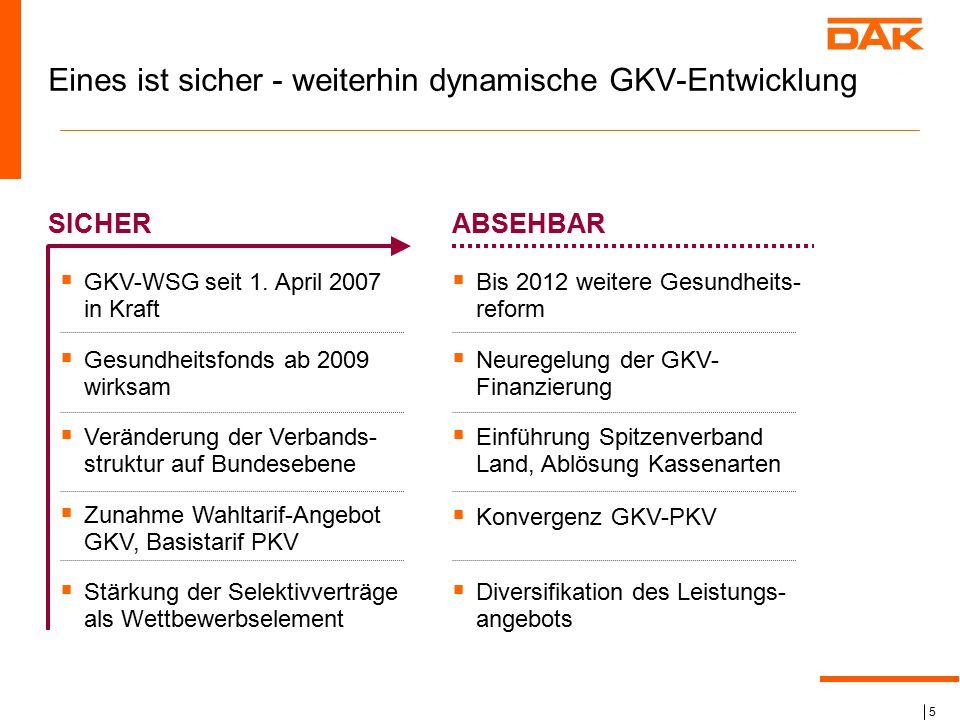 5 Eines ist sicher - weiterhin dynamische GKV-Entwicklung SICHER  GKV-WSG seit 1. April 2007 in Kraft  Gesundheitsfonds ab 2009 wirksam  Veränderun