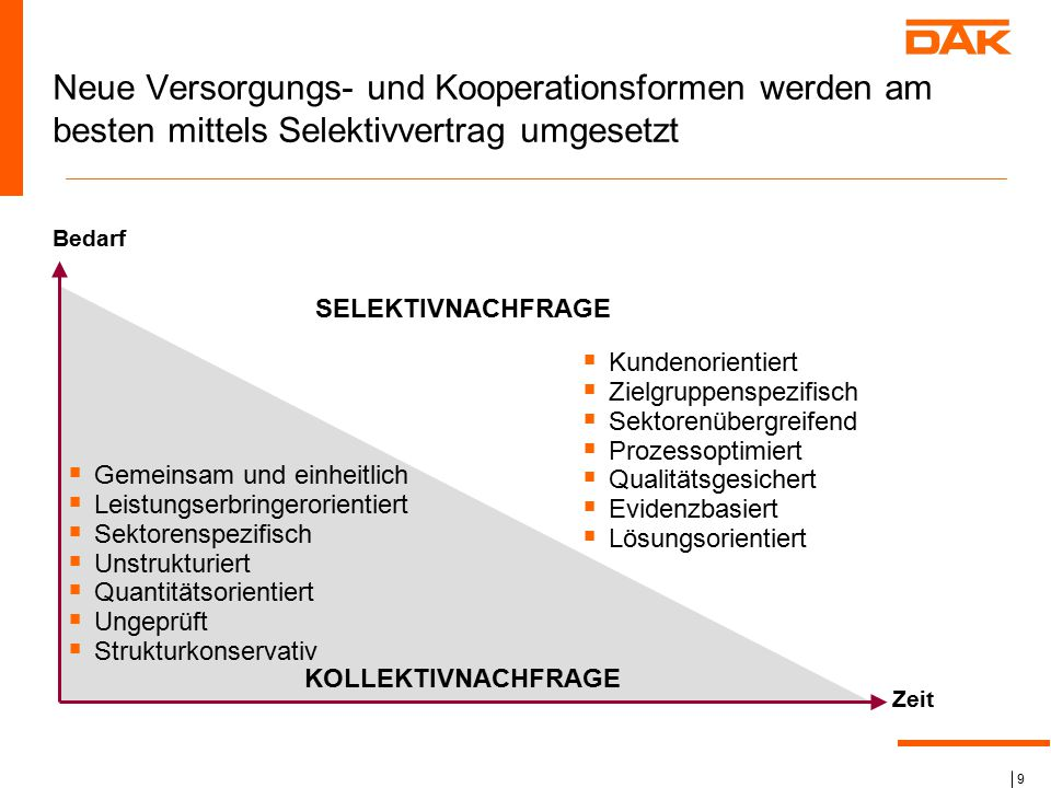 9  Gemeinsam und einheitlich  Leistungserbringerorientiert  Sektorenspezifisch  Unstrukturiert  Quantitätsorientiert  Ungeprüft  Strukturkonser