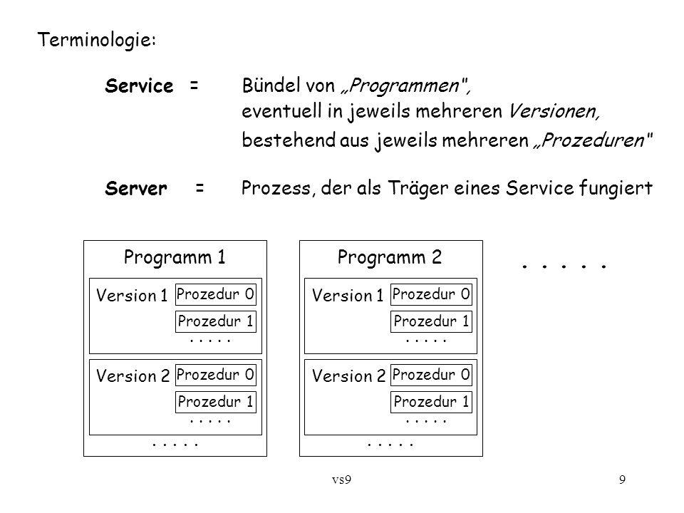 """vs99 Terminologie: Service = Bündel von """"Programmen , eventuell in jeweils mehreren Versionen, bestehend aus jeweils mehreren """"Prozeduren Server =Prozess, der als Träger eines Service fungiert Prozedur 0 Prozedur 1 Version 1....."""