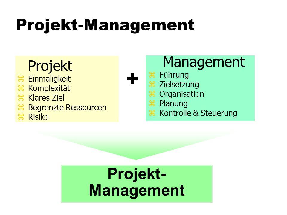 Projekt-Management Projekt zEinmaligkeit zKomplexität zKlares Ziel zBegrenzte Ressourcen zRisiko Management zFührung zZielsetzung zOrganisation zPlanu