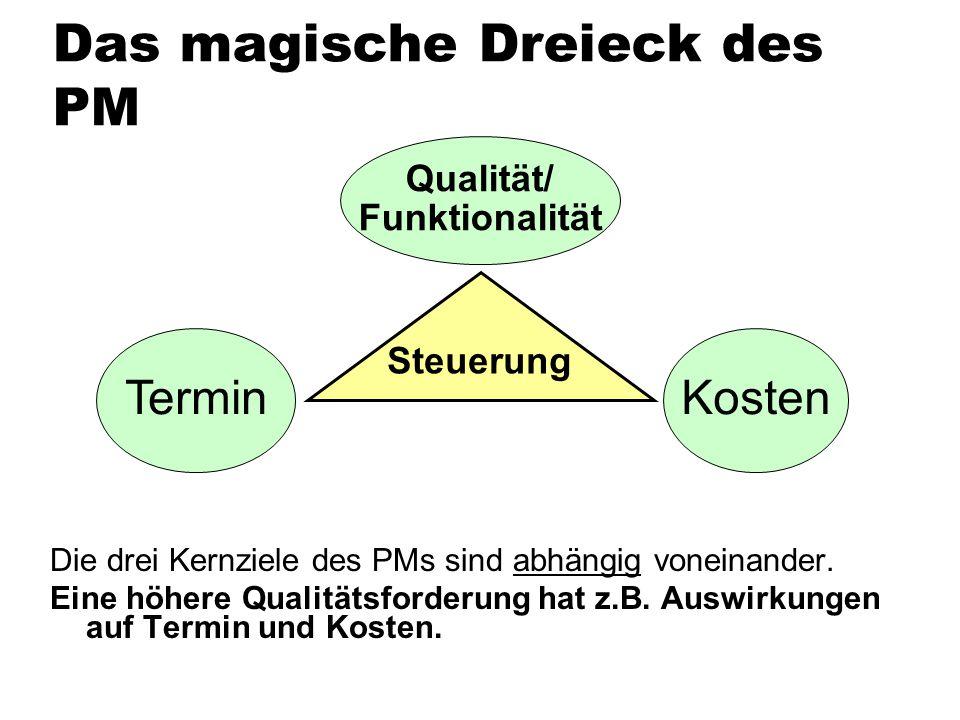 Das magische Dreieck des PM Die drei Kernziele des PMs sind abhängig voneinander. Eine höhere Qualitätsforderung hat z.B. Auswirkungen auf Termin und