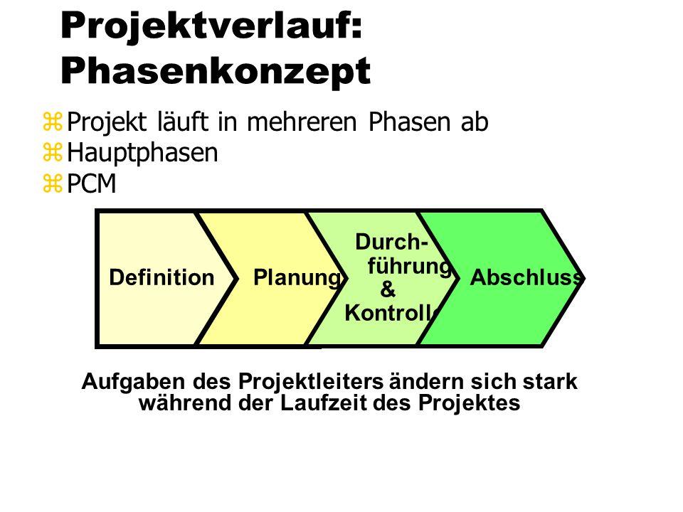 Projektverlauf: Phasenkonzept zProjekt läuft in mehreren Phasen ab zHauptphasen zPCM Aufgaben des Projektleiters ändern sich stark während der Laufzei