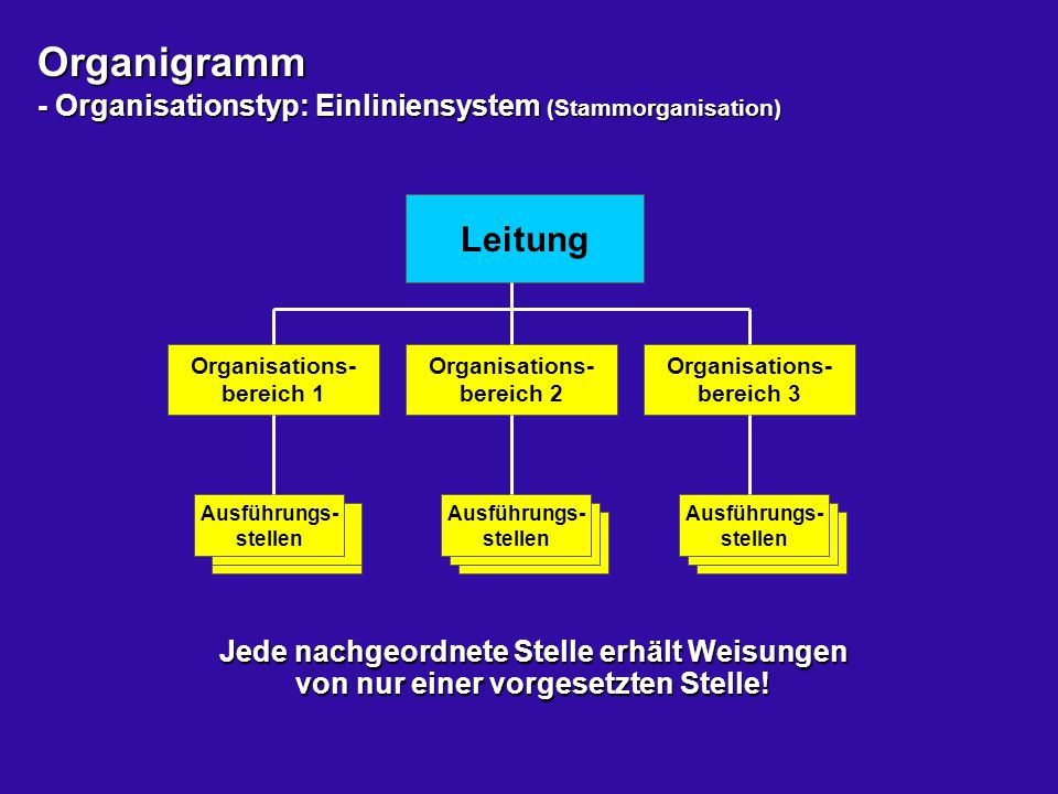 Organigramm - Organisationstyp: Einliniensystem (Stammorganisation) Jede nachgeordnete Stelle erhält Weisungen von nur einer vorgesetzten Stelle! Leit