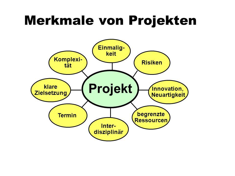Merkmale von Projekten Komplexi- tät Projekt klare Zielsetzung Inter- disziplinär begrenzte Ressourcen Risiken Einmalig- keit Innovation, Neuartigkeit
