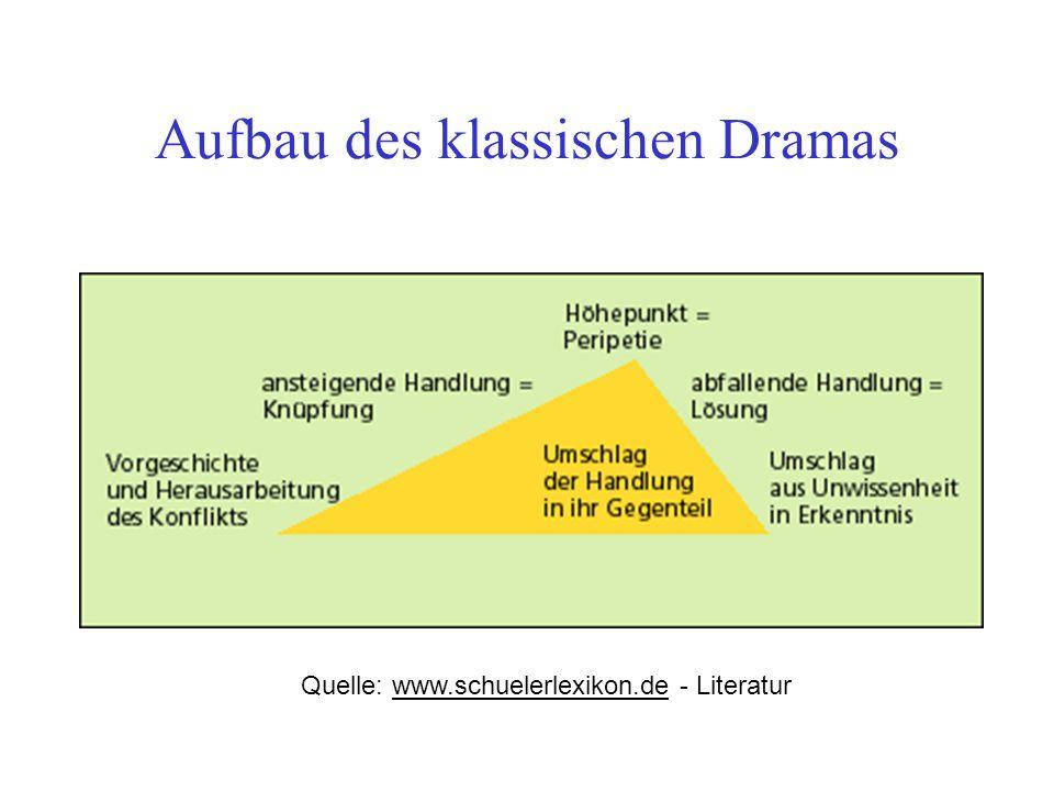 Aufbau des klassischen Dramas Quelle: www.schuelerlexikon.de - Literaturwww.schuelerlexikon.de