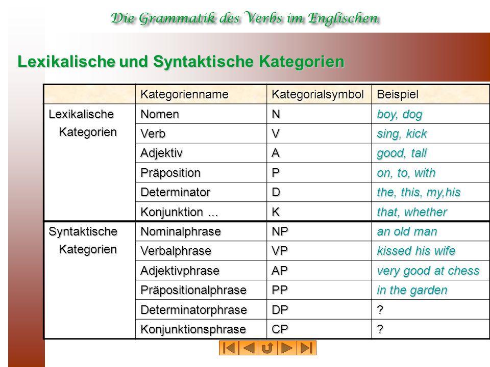 Lexikalische und Syntaktische Kategorien KategoriennameKategorialsymbolBeispiel LexikalischeKategorienNomenN boy, dog VerbV sing, kick AdjektivA good, tall PräpositionP on, to, with DeterminatorD the, this, my,his Konjunktion...