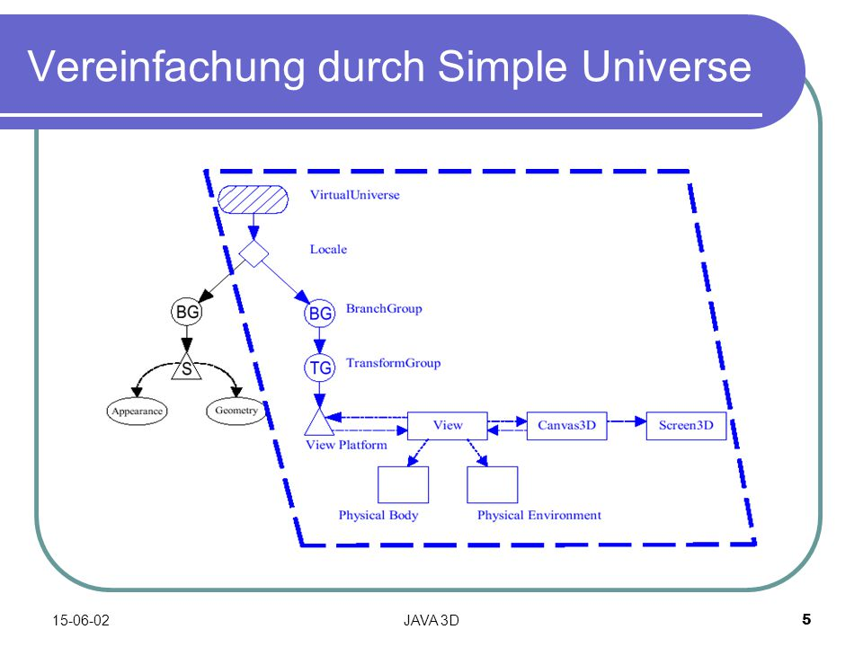 15-06-02JAVA 3D5 Vereinfachung durch Simple Universe