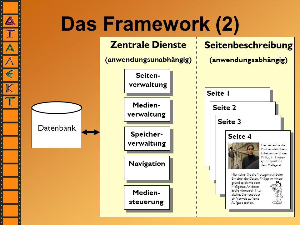Das Framework (2) Datenbank Seiten- verwaltung Medien- verwaltung Speicher- verwaltung Navigation Medien- steuerung Zentrale Dienste (anwendungsunabhängig) Seitenbeschreibung (anwendungsabhängig) Seite 1 Seite 2 Seite 3 Seite 4 Hier sehen Sie die Protagonistin beim Erheben der Daten.