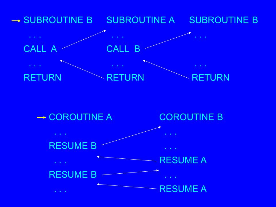 SUBROUTINE BSUBROUTINE ASUBROUTINE B......... CALL ACALL B......... RETURN RETURN RETURN COROUTINE ACOROUTINE B... RESUME B......RESUME A RESUME B....