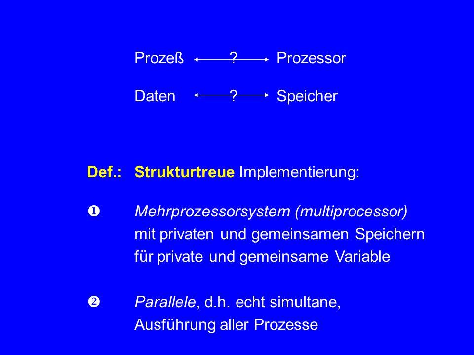 Prozeß?Prozessor Daten? Speicher Def.:Strukturtreue Implementierung:  Mehrprozessorsystem (multiprocessor) mit privaten und gemeinsamen Speichern für
