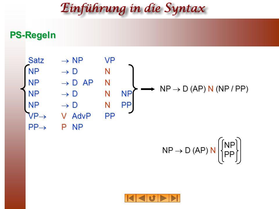 PS-Regeln Satz  NPVP NP  DN NP  DAPN NP  DNNP NP  DNPP VP  VAdvPPP PP  PNP NP  D (AP) N (NP / PP) NP  D (AP) N NPPP