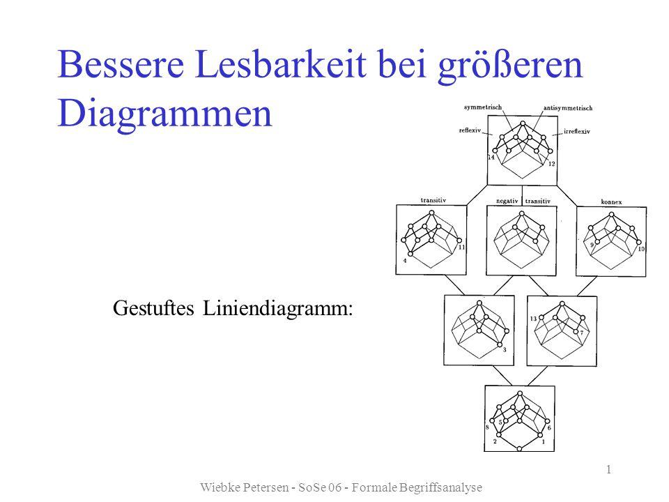 Wiebke Petersen - SoSe 06 - Formale Begriffsanalyse 1 Bessere Lesbarkeit bei größeren Diagrammen Gestuftes Liniendiagramm: