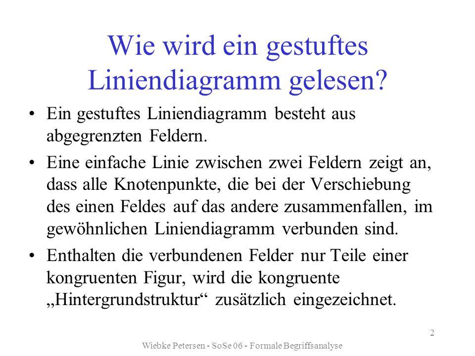 Wiebke Petersen - SoSe 06 - Formale Begriffsanalyse 2 Wie wird ein gestuftes Liniendiagramm gelesen? Ein gestuftes Liniendiagramm besteht aus abgegren