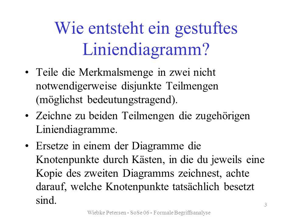 Wiebke Petersen - SoSe 06 - Formale Begriffsanalyse 3 Wie entsteht ein gestuftes Liniendiagramm? Teile die Merkmalsmenge in zwei nicht notwendigerweis