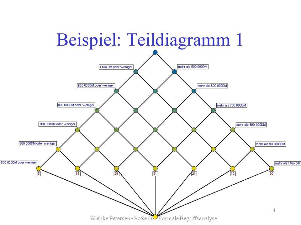 Wiebke Petersen - SoSe 06 - Formale Begriffsanalyse 4 Beispiel: Teildiagramm 1